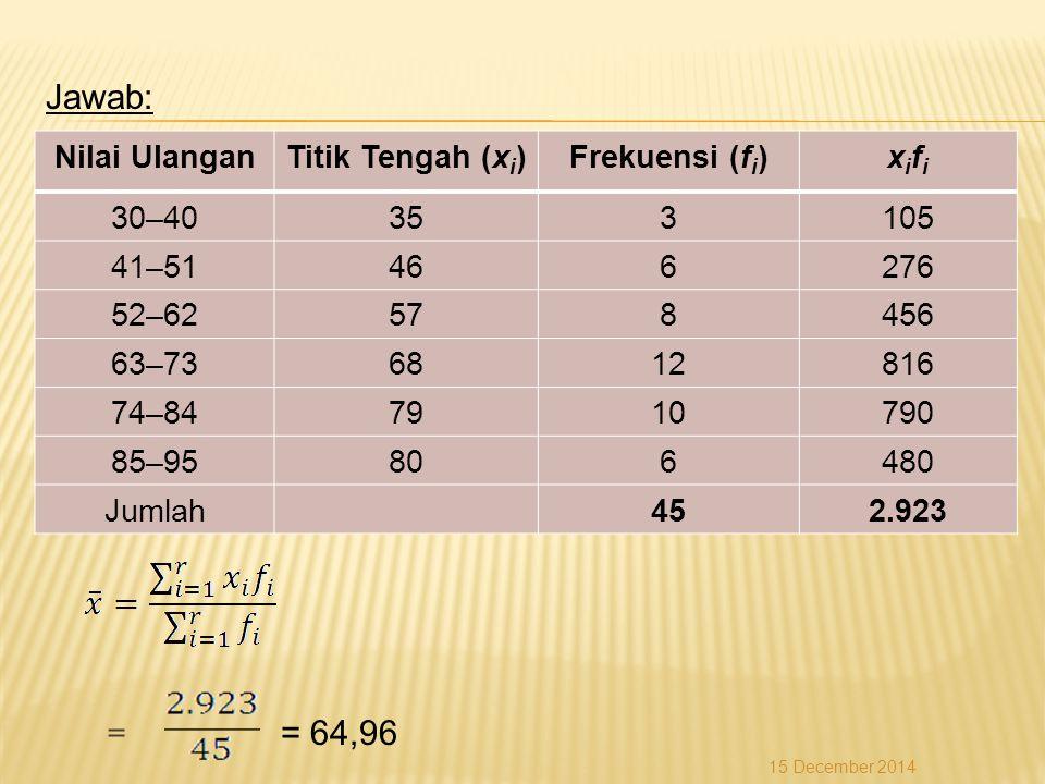 Jawab: = = 64,96 15 December 2014 Nilai UlanganTitik Tengah (x i )Frekuensi (f i )xifixifi 30–40353105 41–51466276 52–62578456 63–736812816 74–8479107