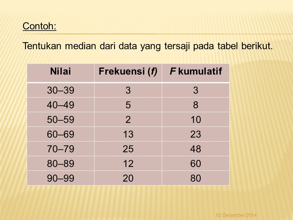 Contoh: Tentukan median dari data yang tersaji pada tabel berikut. NilaiFrekuensi (f)F kumulatif 30–3933 40–4958 50–59210 60–691323 70–792548 80–89126