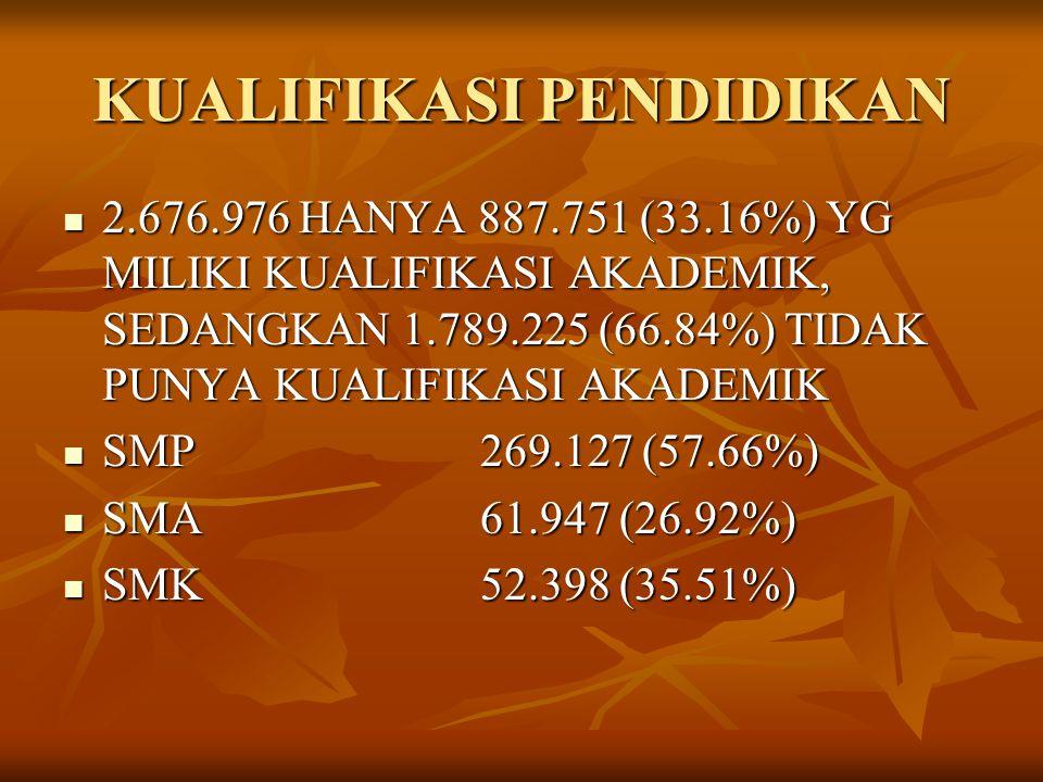 KUALIFIKASI PENDIDIKAN 2.676.976 HANYA 887.751 (33.16%) YG MILIKI KUALIFIKASI AKADEMIK, SEDANGKAN 1.789.225 (66.84%) TIDAK PUNYA KUALIFIKASI AKADEMIK SMP269.127 (57.66%) SMA61.947 (26.92%) SMK52.398 (35.51%)