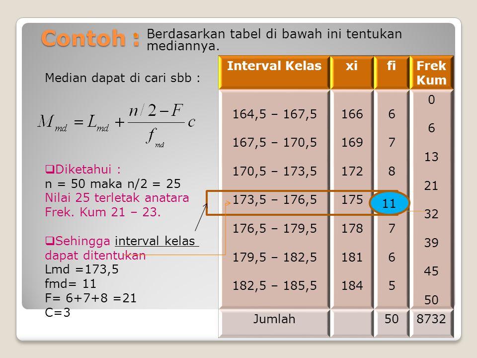 Contoh : Berdasarkan tabel di bawah ini tentukan mediannya. Interval KelasxifiFrek Kum 164,5 – 167,5 167,5 – 170,5 170,5 – 173,5 173,5 – 176,5 176,5 –