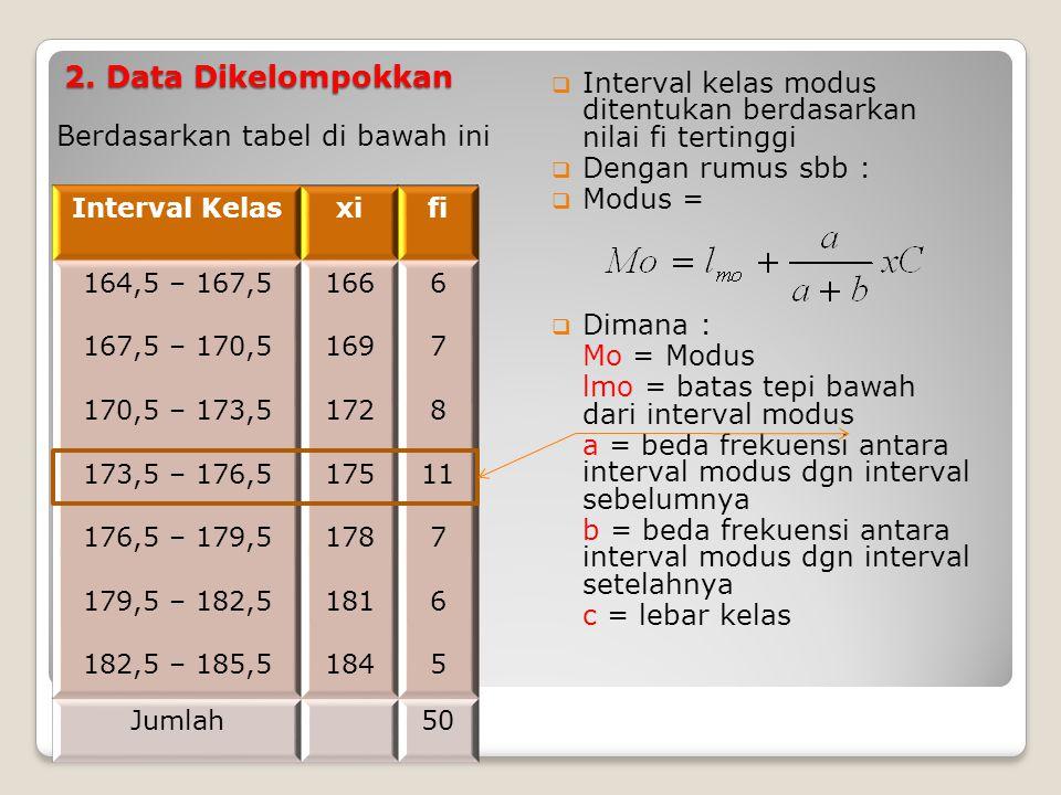 2. Data Dikelompokkan Berdasarkan tabel di bawah ini  Interval kelas modus ditentukan berdasarkan nilai fi tertinggi  Dengan rumus sbb :  Modus = 