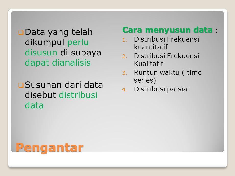 Pengantar  Data yang telah dikumpul perlu disusun di supaya dapat dianalisis  Susunan dari data disebut distribusi data Cara menyusun data Cara meny