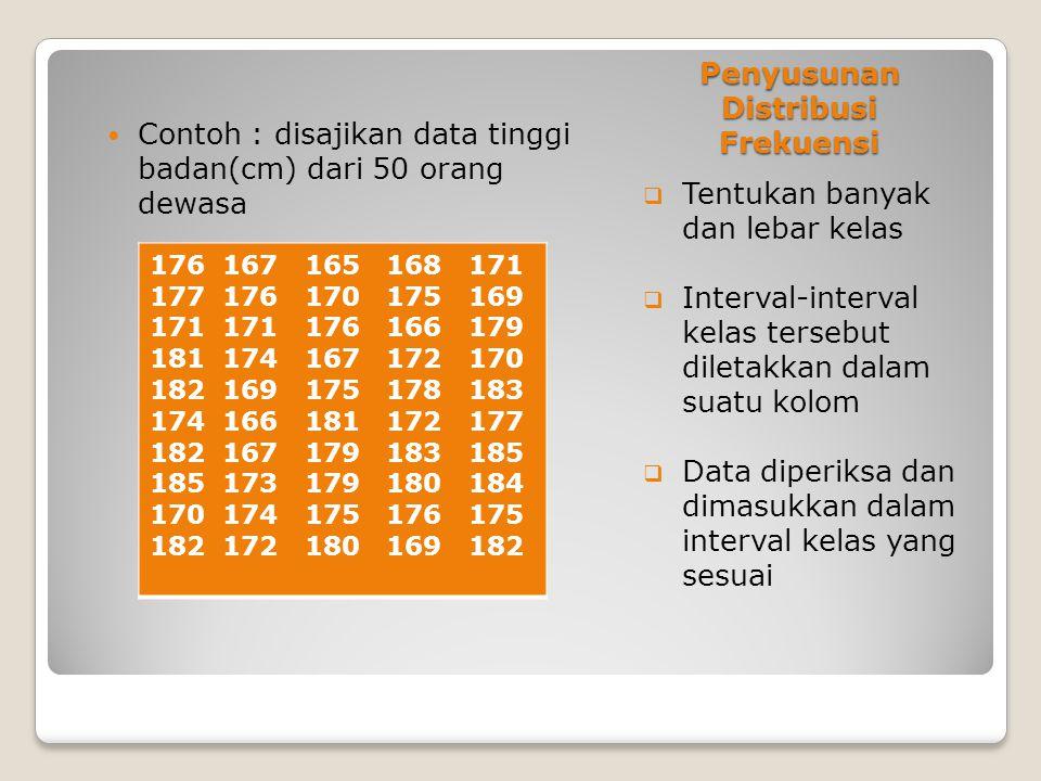 Penyusunan Distribusi Frekuensi  Tentukan banyak dan lebar kelas  Interval-interval kelas tersebut diletakkan dalam suatu kolom  Data diperiksa dan