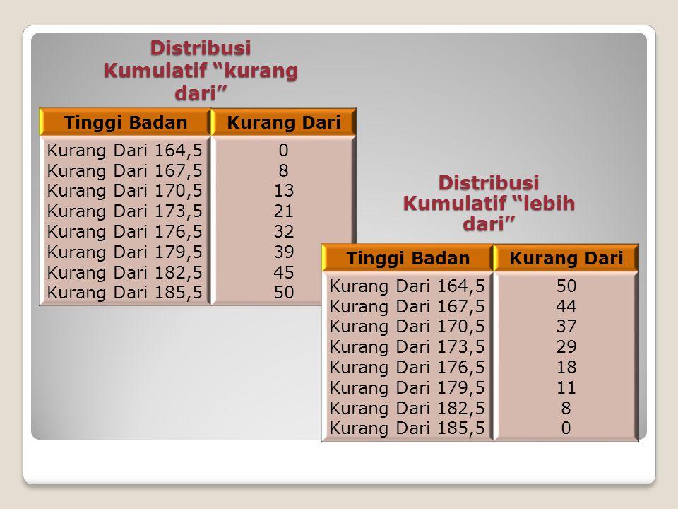 Distribusi Frekeunsi Relatif  Caranya : harga frekuensi pada setiap interval kelas dibagi jumlah total frekuensi Tinggi badanBanyak orang ( %) 164,5 – 167,5 167,5 – 170,5 170,5 – 173,5 173,5 – 176,5 176,5 – 179,5 179,5 – 182,5 182,5 – 185,5 6/100=12% 7/100=14% 8/100=16% 11/100=22% 7/100=14% 6/100=12% 5/100=10% Jumlah100