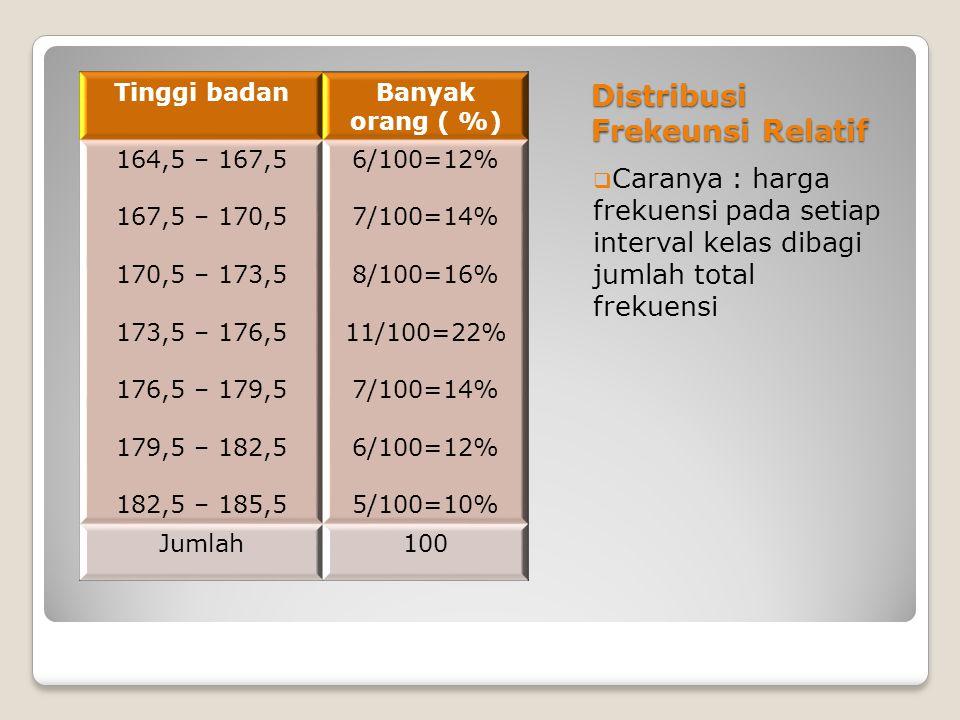 Distribusi Frekeunsi Relatif  Caranya : harga frekuensi pada setiap interval kelas dibagi jumlah total frekuensi Tinggi badanBanyak orang ( %) 164,5