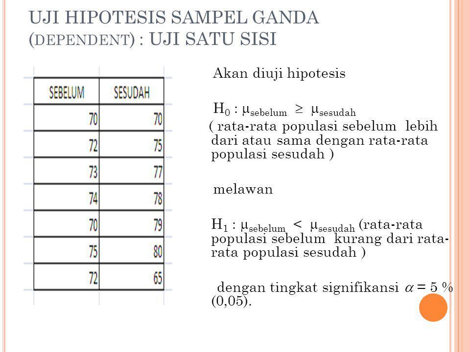 UJI HIPOTESIS SAMPEL GANDA ( DEPENDENT ) : UJI SATU SISI Akan diuji hipotesis H 0 :  sebelum   sesudah ( rata-rata populasi sebelum lebih dari atau sama dengan rata-rata populasi sesudah ) melawan H 1 :  sebelum <  sesudah (rata-rata populasi sebelum kurang dari rata- rata populasi sesudah ) dengan tingkat signifikansi  = 5 % (0,05).