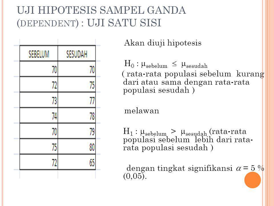 UJI HIPOTESIS SAMPEL GANDA ( DEPENDENT ) : UJI SATU SISI Akan diuji hipotesis H 0 :  sebelum   sesudah ( rata-rata populasi sebelum kurang dari atau sama dengan rata-rata populasi sesudah ) melawan H 1 :  sebelum >  sesudah (rata-rata populasi sebelum lebih dari rata- rata populasi sesudah ) dengan tingkat signifikansi  = 5 % (0,05).