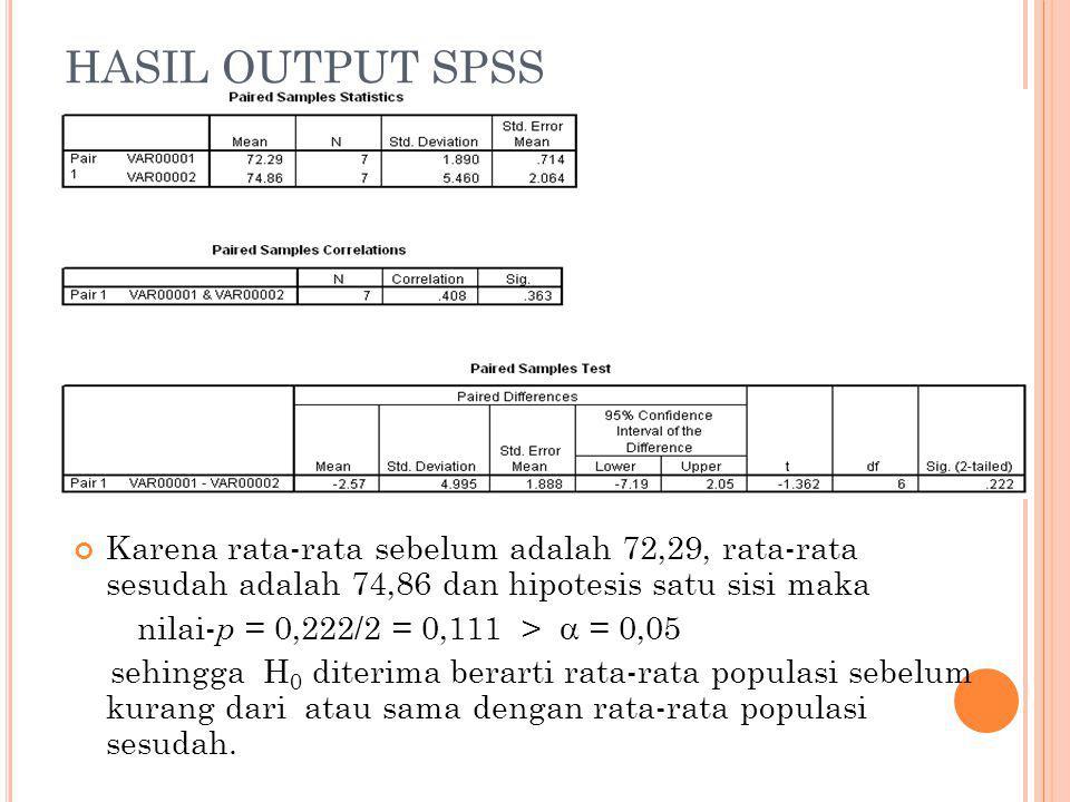 HASIL OUTPUT SPSS Karena rata-rata sebelum adalah 72,29, rata-rata sesudah adalah 74,86 dan hipotesis satu sisi maka nilai- p = 0,222/2 = 0,111 >  = 0,05 sehingga H 0 diterima berarti rata-rata populasi sebelum kurang dari atau sama dengan rata-rata populasi sesudah.