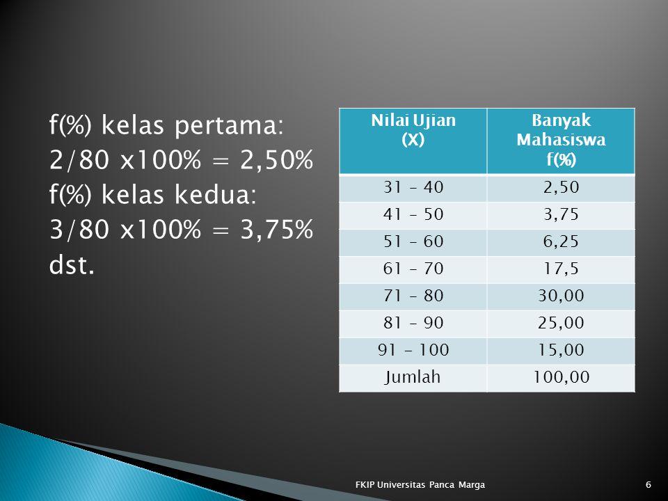 f(%) kelas pertama: 2/80 x100% = 2,50% f(%) kelas kedua: 3/80 x100% = 3,75% dst. Nilai Ujian (X) Banyak Mahasiswa f(%) 31 – 402,50 41 – 503,75 51 – 60