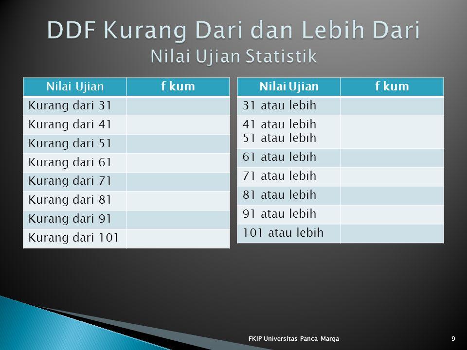 Nilai Ujianf kum 31 atau lebih 41 atau lebih 51 atau lebih 61 atau lebih 71 atau lebih 81 atau lebih 91 atau lebih 101 atau lebih FKIP Universitas Pan