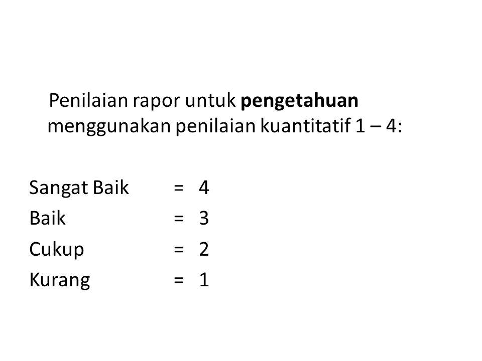 Penilaian rapor untuk pengetahuan menggunakan penilaian kuantitatif 1 – 4: Sangat Baik = 4 Baik= 3 Cukup = 2 Kurang = 1