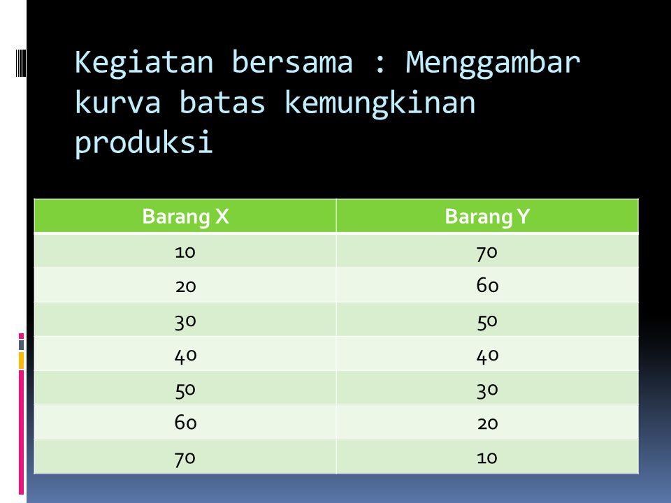 Kegiatan bersama : Menggambar kurva batas kemungkinan produksi Barang XBarang Y 1070 2060 3050 40 5030 6020 7010