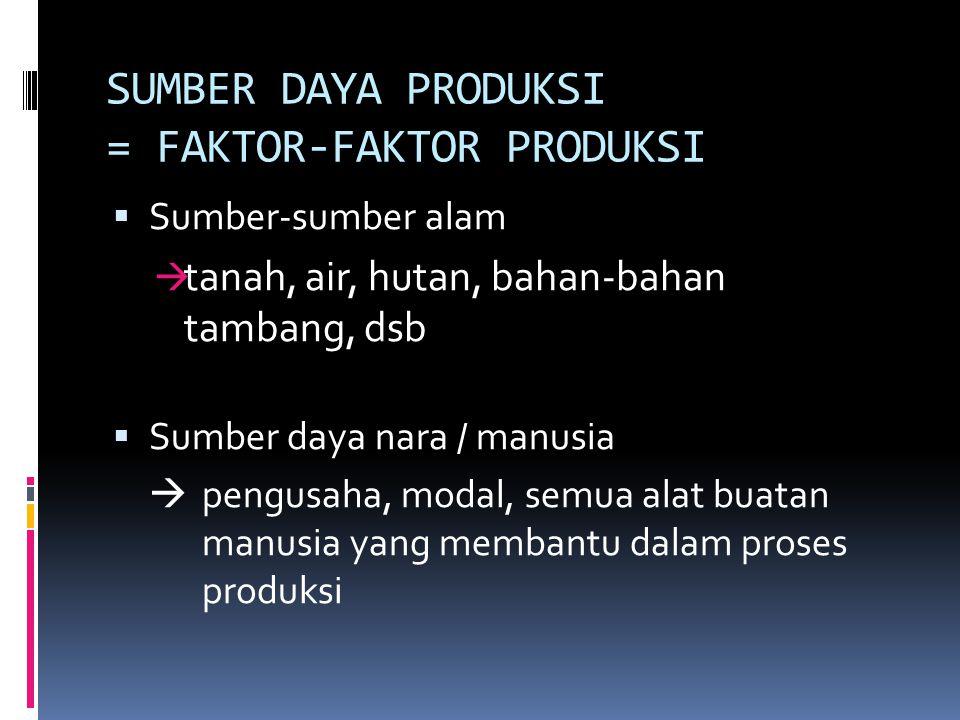 SUMBER DAYA PRODUKSI = FAKTOR-FAKTOR PRODUKSI  Sumber-sumber alam  tanah, air, hutan, bahan-bahan tambang, dsb  Sumber daya nara / manusia  pengus