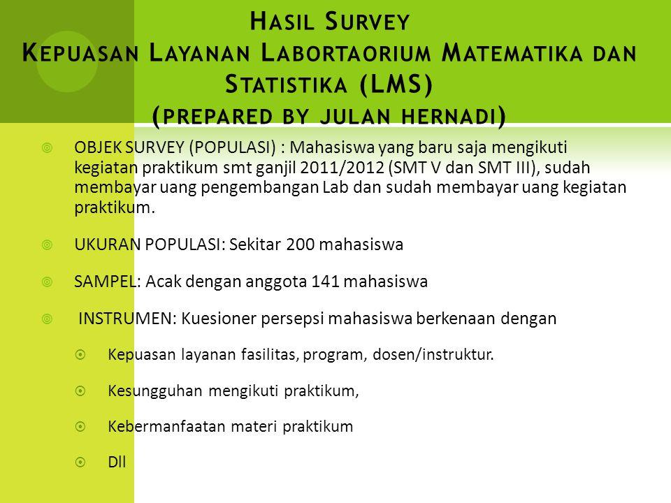 H ASIL S URVEY K EPUASAN L AYANAN L ABORTAORIUM M ATEMATIKA DAN S TATISTIKA (LMS) ( PREPARED BY JULAN HERNADI )  OBJEK SURVEY (POPULASI) : Mahasiswa yang baru saja mengikuti kegiatan praktikum smt ganjil 2011/2012 (SMT V dan SMT III), sudah membayar uang pengembangan Lab dan sudah membayar uang kegiatan praktikum.