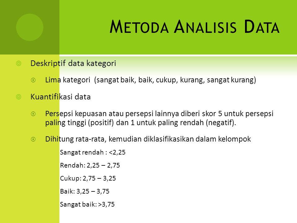 M ETODA A NALISIS D ATA  Deskriptif data kategori  Lima kategori (sangat baik, baik, cukup, kurang, sangat kurang)  Kuantifikasi data  Persepsi kepuasan atau persepsi lainnya diberi skor 5 untuk persepsi paling tinggi (positif) dan 1 untuk paling rendah (negatif).