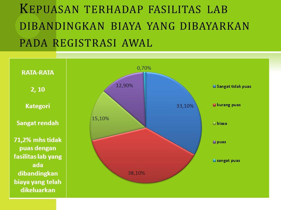 K EPUASAN TERHADAP FASILITAS LAB DIBANDINGKAN BIAYA YANG DIBAYARKAN PADA REGISTRASI AWAL RATA-RATA 2, 10 Kategori Sangat rendah 71,2% mhs tidak puas d