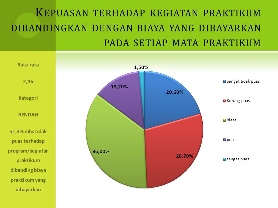 K EPUASAN TERHADAP KEGIATAN PRAKTIKUM DIBANDINGKAN DENGAN BIAYA YANG DIBAYARKAN PADA SETIAP MATA PRAKTIKUM Rata-rata 2,46 Kategori RENDAH 51,3% mhs ti