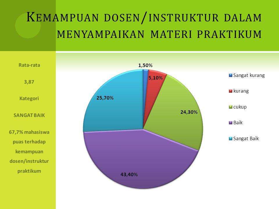 K EMAMPUAN DOSEN / INSTRUKTUR DALAM MENYAMPAIKAN MATERI PRAKTIKUM Rata-rata 3,87 Kategori SANGAT BAIK 67,7% mahasiswa puas terhadap kemampuan dosen/instruktur praktikum