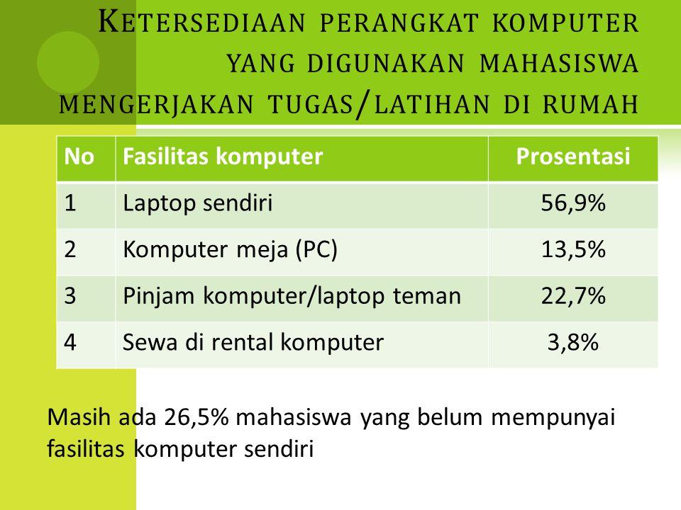 K ETERSEDIAAN PERANGKAT KOMPUTER YANG DIGUNAKAN MAHASISWA MENGERJAKAN TUGAS / LATIHAN DI RUMAH NoFasilitas komputerProsentasi 1Laptop sendiri56,9% 2Komputer meja (PC)13,5% 3Pinjam komputer/laptop teman22,7% 4Sewa di rental komputer3,8% Masih ada 26,5% mahasiswa yang belum mempunyai fasilitas komputer sendiri