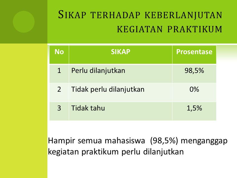 S IKAP TERHADAP KEBERLANJUTAN KEGIATAN PRAKTIKUM NoSIKAPProsentase 1Perlu dilanjutkan98,5% 2Tidak perlu dilanjutkan0% 3Tidak tahu1,5% Hampir semua mahasiswa (98,5%) menganggap kegiatan praktikum perlu dilanjutkan
