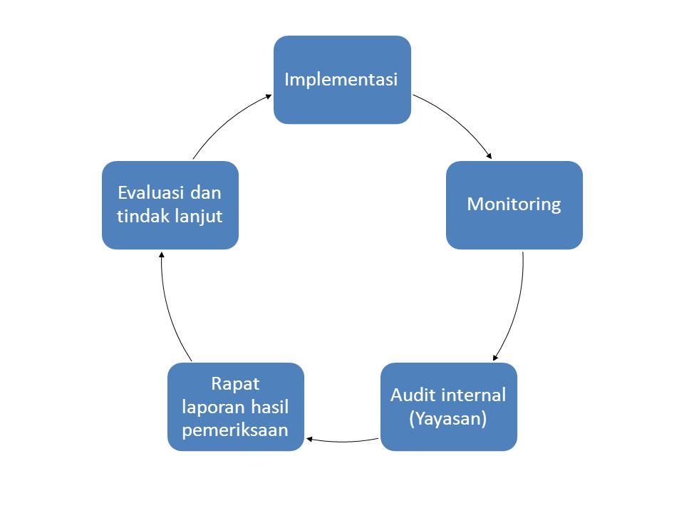 ImplementasiMonitoring Audit internal (Yayasan) Rapat laporan hasil pemeriksaan Evaluasi dan tindak lanjut