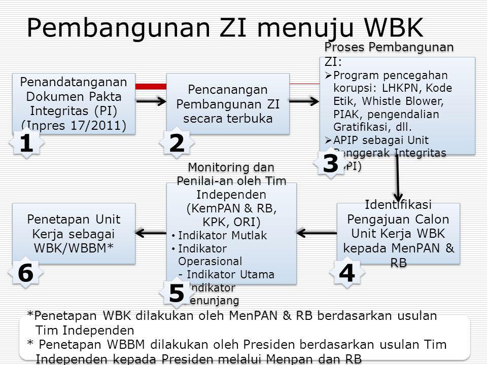 Penandatanganan Dokumen Pakta Integritas (PI) (Inpres 17/2011) Penandatanganan Dokumen Pakta Integritas (PI) (Inpres 17/2011) Pencanangan Pembangunan