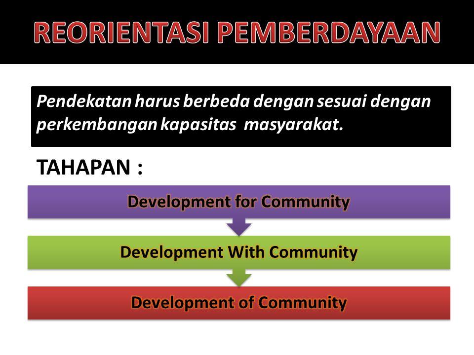 Pendekatan harus berbeda dengan sesuai dengan perkembangan kapasitas masyarakat. TAHAPAN :