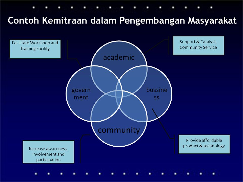 Contoh Kemitraan dalam Pengembangan Masyarakat academic bussine ss community govern ment Support & Catalyst, Community Service Provide affordable prod