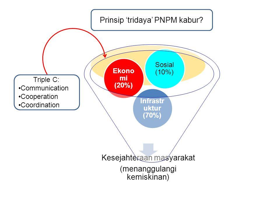 Kesejahteraan masyarakat (menanggulangi kemiskinan) Infrastr uktur (70%) Ekono mi (20%) Sosial (10%) Triple C: Communication Cooperation Coordination Prinsip 'tridaya' PNPM kabur?