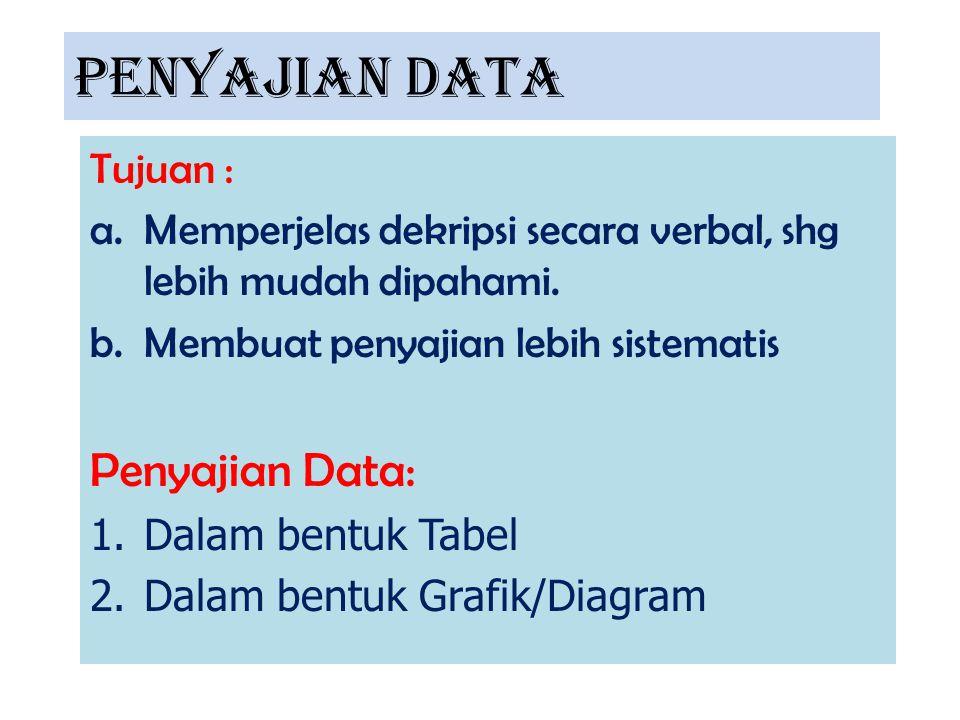 PENYAJIAN DATA Tujuan : a.Memperjelas dekripsi secara verbal, shg lebih mudah dipahami. b.Membuat penyajian lebih sistematis Penyajian Data: 1.Dalam b