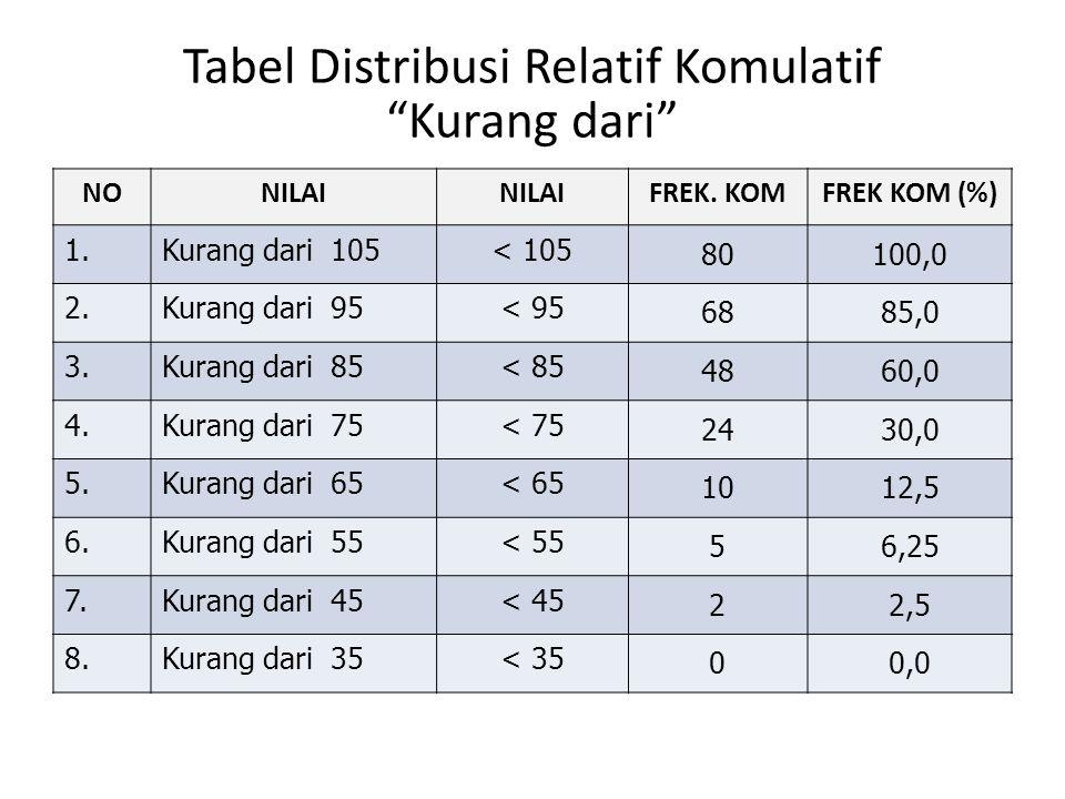 """Tabel Distribusi Relatif Komulatif """"Kurang dari"""" NONILAI FREK. KOMFREK KOM (%) 1.Kurang dari 105< 105 80100,0 2.Kurang dari 95< 95 6885,0 3.Kurang dar"""