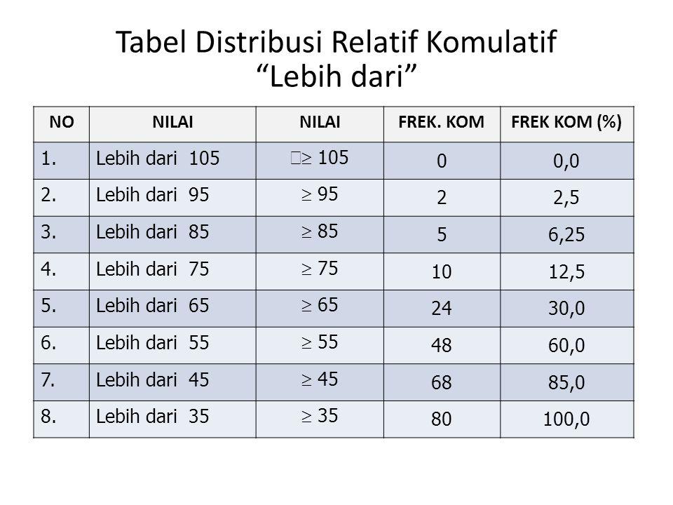 """Tabel Distribusi Relatif Komulatif """"Lebih dari"""" NONILAI FREK. KOMFREK KOM (%) 1.Lebih dari 105   105 00,0 2.Lebih dari 95  95 22,5 3.Lebih dari 85"""