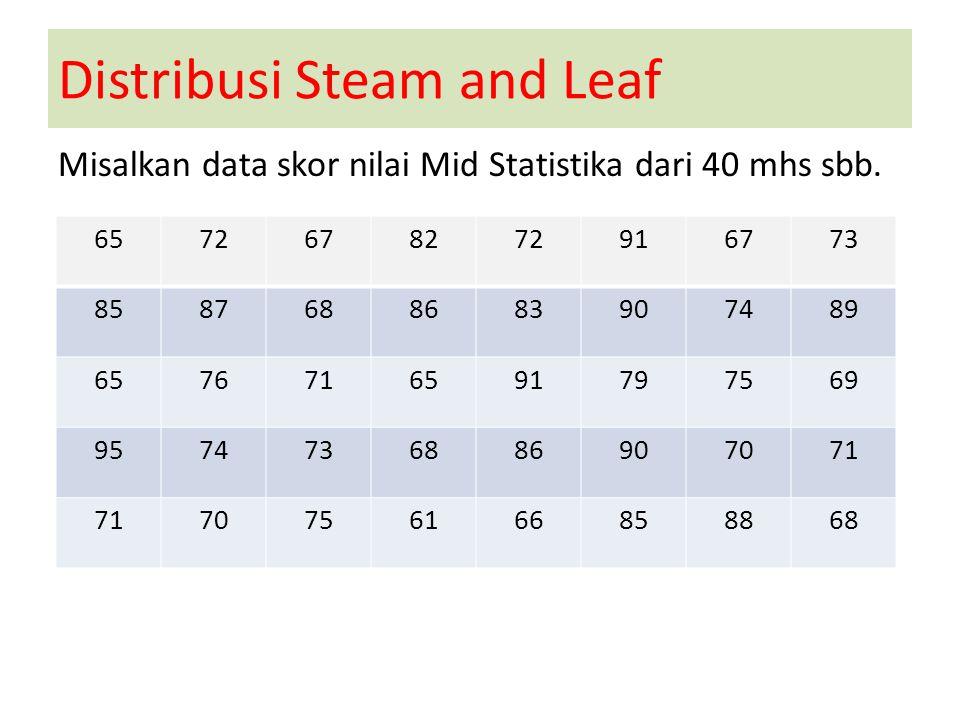 Distribusi Steam and Leaf Misalkan data skor nilai Mid Statistika dari 40 mhs sbb. 6572678272916773 8587688683907489 6576716591797569 9574736886907071