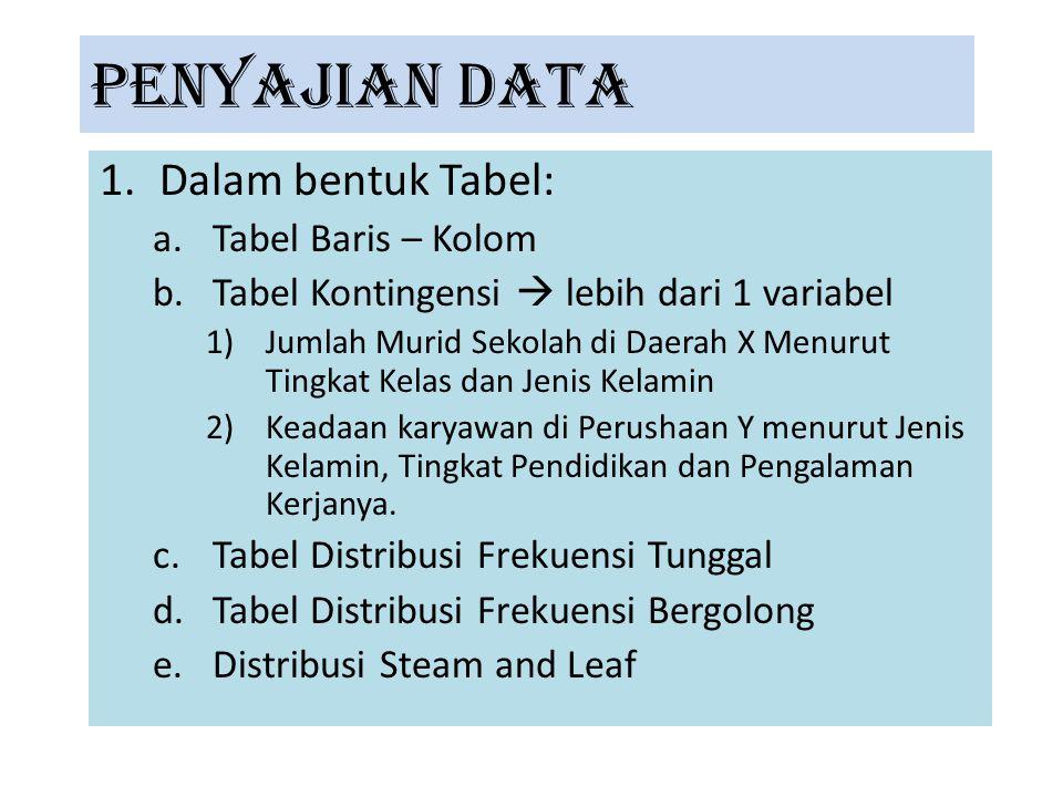 PENYAJIAN DATA 1.Dalam bentuk Tabel: a.Tabel Baris – Kolom b.Tabel Kontingensi  lebih dari 1 variabel 1)Jumlah Murid Sekolah di Daerah X Menurut Ting