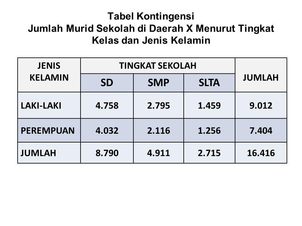 Tabel Kontingensi Jumlah Murid Sekolah di Daerah X Menurut Tingkat Kelas dan Jenis Kelamin JENIS KELAMIN TINGKAT SEKOLAH JUMLAH SDSMPSLTA LAKI-LAKI4.7