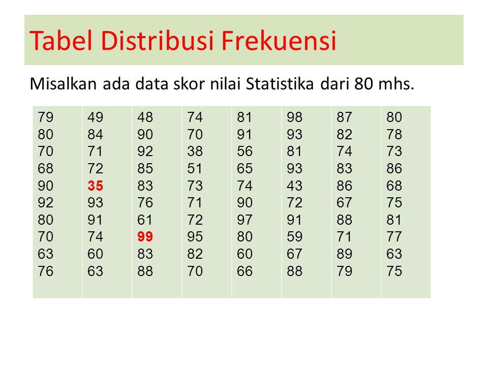 Tabel Distribusi Frekuensi Misalkan ada data skor nilai Statistika dari 80 mhs. 79 80 70 68 90 92 80 70 63 76 49 84 71 72 35 93 91 74 60 63 48 90 92 8