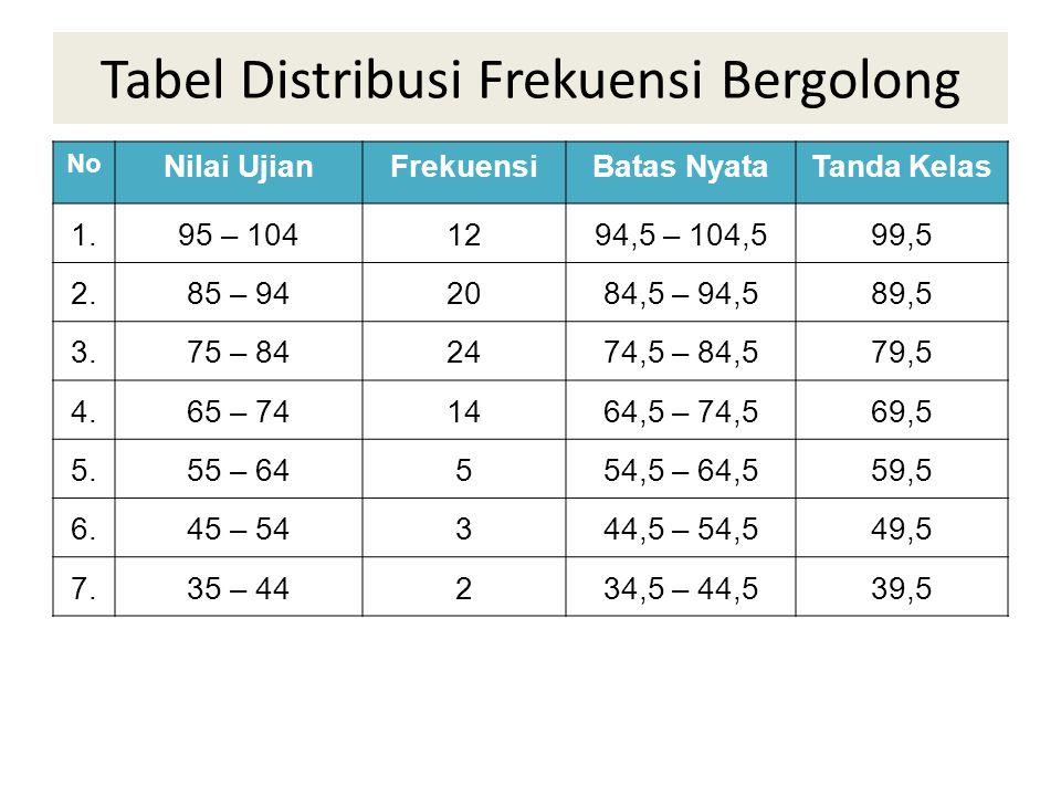 Tabel Distribusi Frekuensi Bergolong No Nilai UjianFrekuensiBatas NyataTanda Kelas 1.95 – 1041294,5 – 104,599,5 2.85 – 942084,5 – 94,589,5 3.75 – 8424