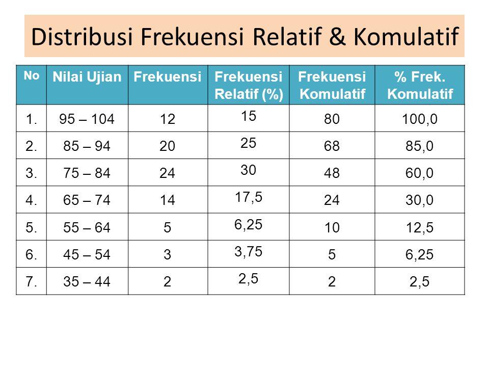 Distribusi Frekuensi Relatif & Komulatif No Nilai UjianFrekuensiFrekuensi Relatif (%) Frekuensi Komulatif % Frek. Komulatif 1.95 – 10412 15 80100,0 2.