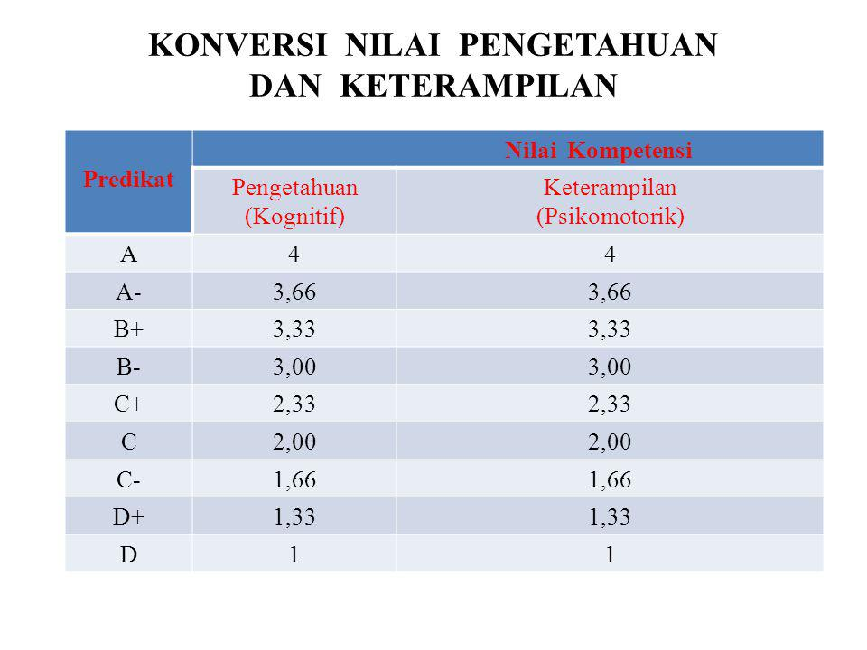 KONVERSI NILAI SIKAP PredikatNilai SB (Sangat Baik)3,66-4,00 B (baik)2,66-3,33 C (Cukup)1,66-2,33 K (Kurang)1,00-1,33