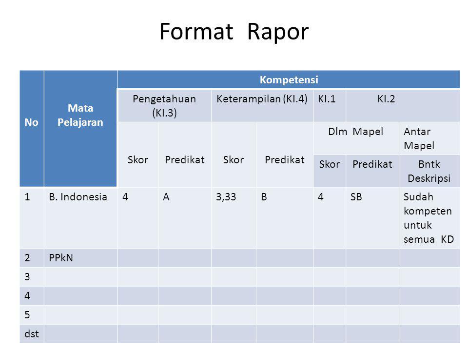 Format Rapor No Mata Pelajaran Kompetensi Pengetahuan (KI.3) Keterampilan (KI.4)KI.1 KI.2 SkorPredikatSkorPredikat Dlm MapelAntar Mapel SkorPredikatBn