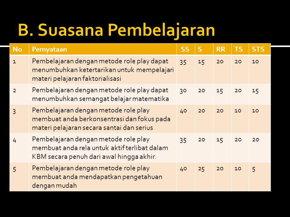 NoPernyataan SSSRRTSSTS 1Pembelajaran dengan metode role play dapat menumbuhkan ketertarikan untuk mempelajari materi pelajaran faktorialisasi 351520