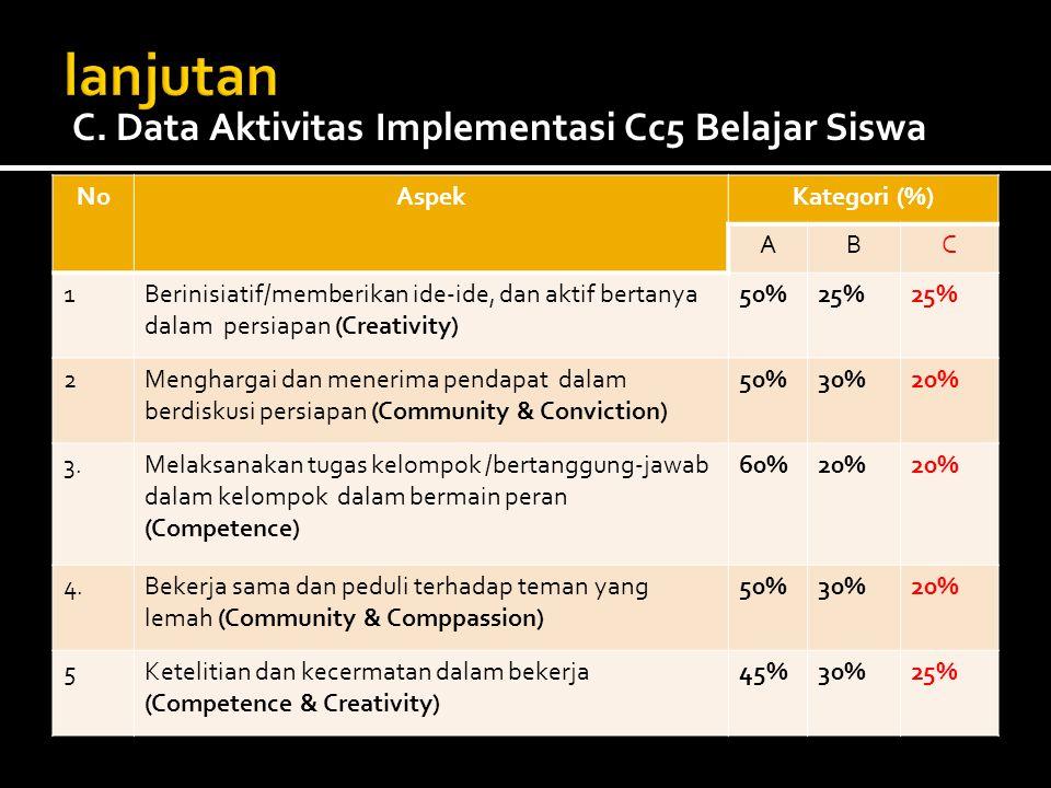 NoAspekKategori (%) ABC 1Berinisiatif/memberikan ide-ide, dan aktif bertanya dalam persiapan (Creativity) 50%25% 2Menghargai dan menerima pendapat dal
