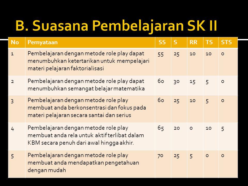 NoPernyataan SSSRRTSSTS 1Pembelajaran dengan metode role play dapat menumbuhkan ketertarikan untuk mempelajari materi pelajaran faktorialisasi 552510