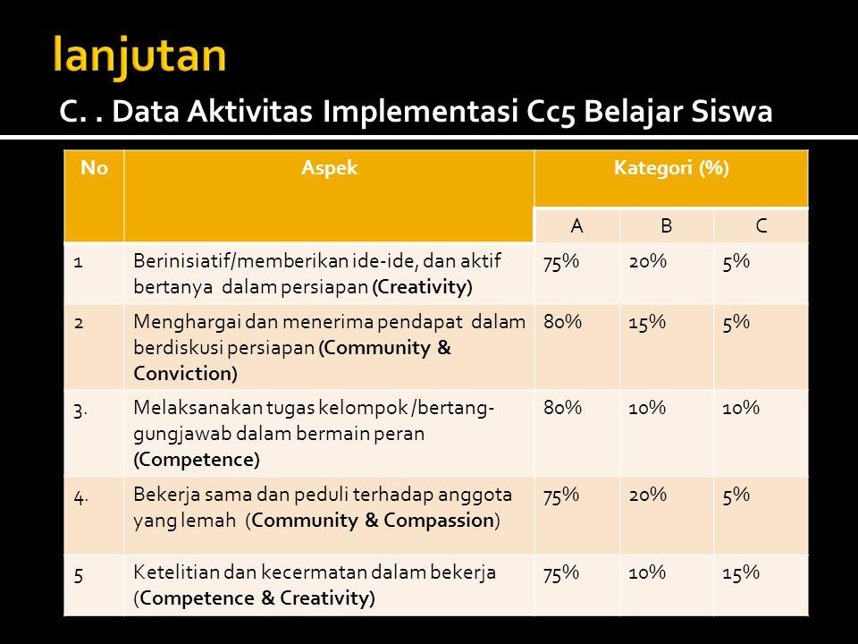 NoAspekKategori (%) ABC 1Berinisiatif/memberikan ide-ide, dan aktif bertanya dalam persiapan (Creativity) 75%20%5% 2Menghargai dan menerima pendapat d