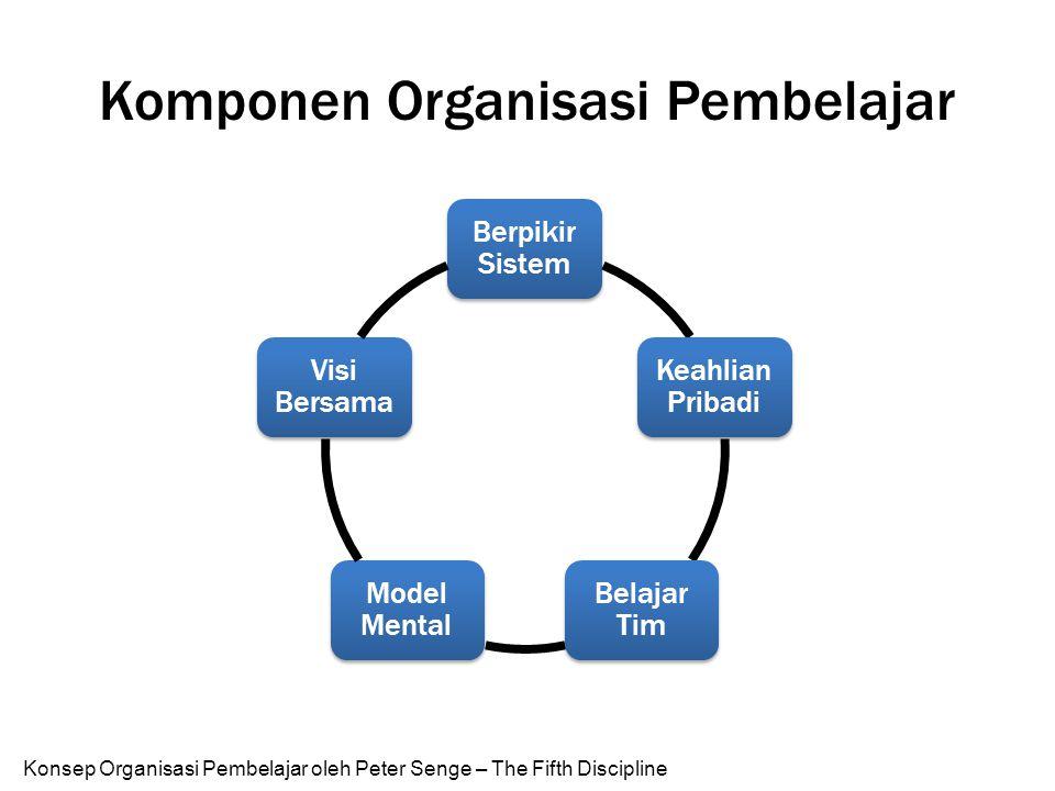 Komponen Organisasi Pembelajar Konsep Organisasi Pembelajar oleh Peter Senge – The Fifth Discipline Berpikir Sistem Keahlian Pribadi Belajar Tim Model