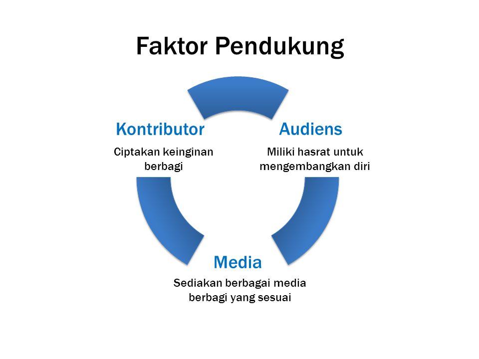 Faktor Pendukung Ciptakan keinginan berbagi Sediakan berbagai media berbagi yang sesuai Audiens Media Kontributor Miliki hasrat untuk mengembangkan di