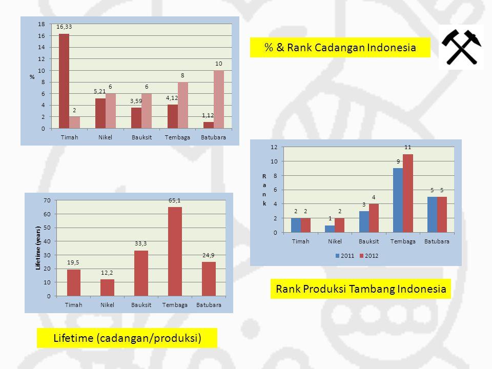 % & Rank Cadangan Indonesia Rank Produksi Tambang Indonesia Lifetime (cadangan/produksi)
