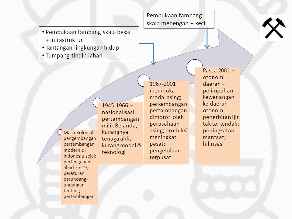 Masa Kolonial - pengembangan pertambangan modern di Indonesia sejak pertengahan abad ke-19; peraturan perundang- undangan tentang pertambangan 1945-19