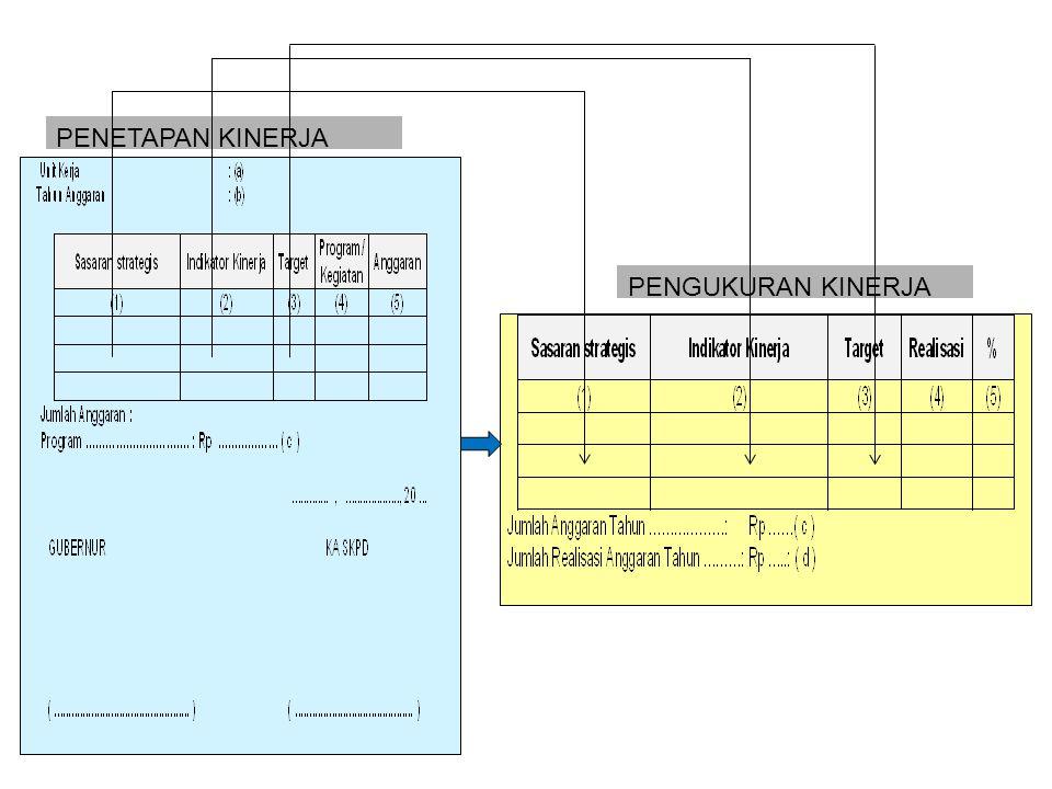 Setiap akhir periode instansi melakukan pengukuran pencapaian target kinerja yang ditetapkan dalam dokumen penetapan kinerja; Pengukuran kinerja dilak