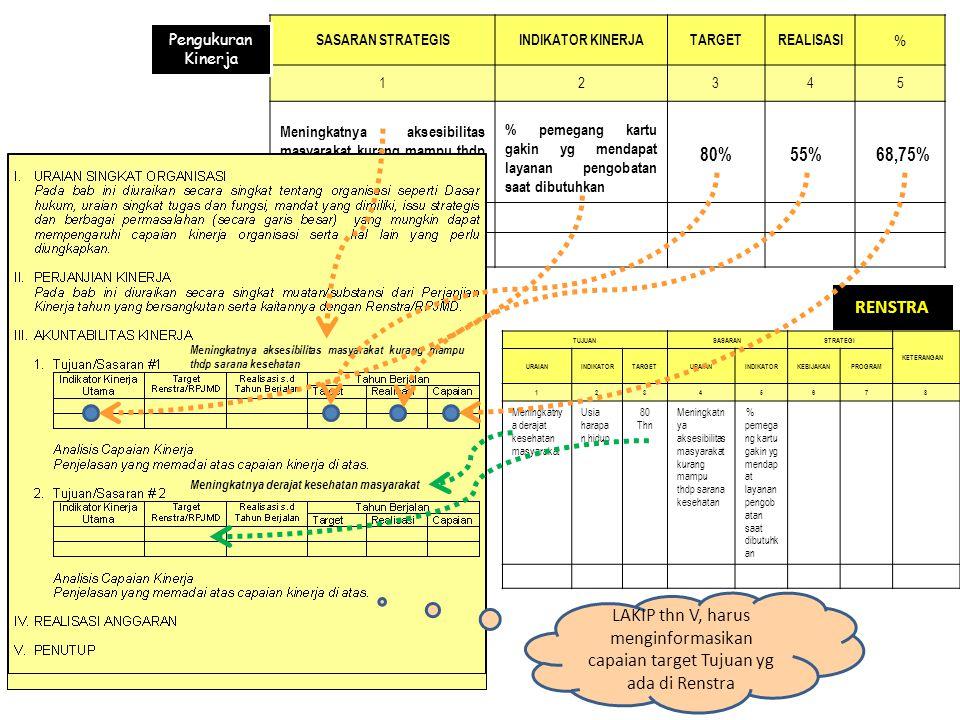 Laporan kinerja tahunan yang berisi pertanggung jawaban kinerja suatu instansi dalam mencapai tujuan/sasaran strategis instansi.